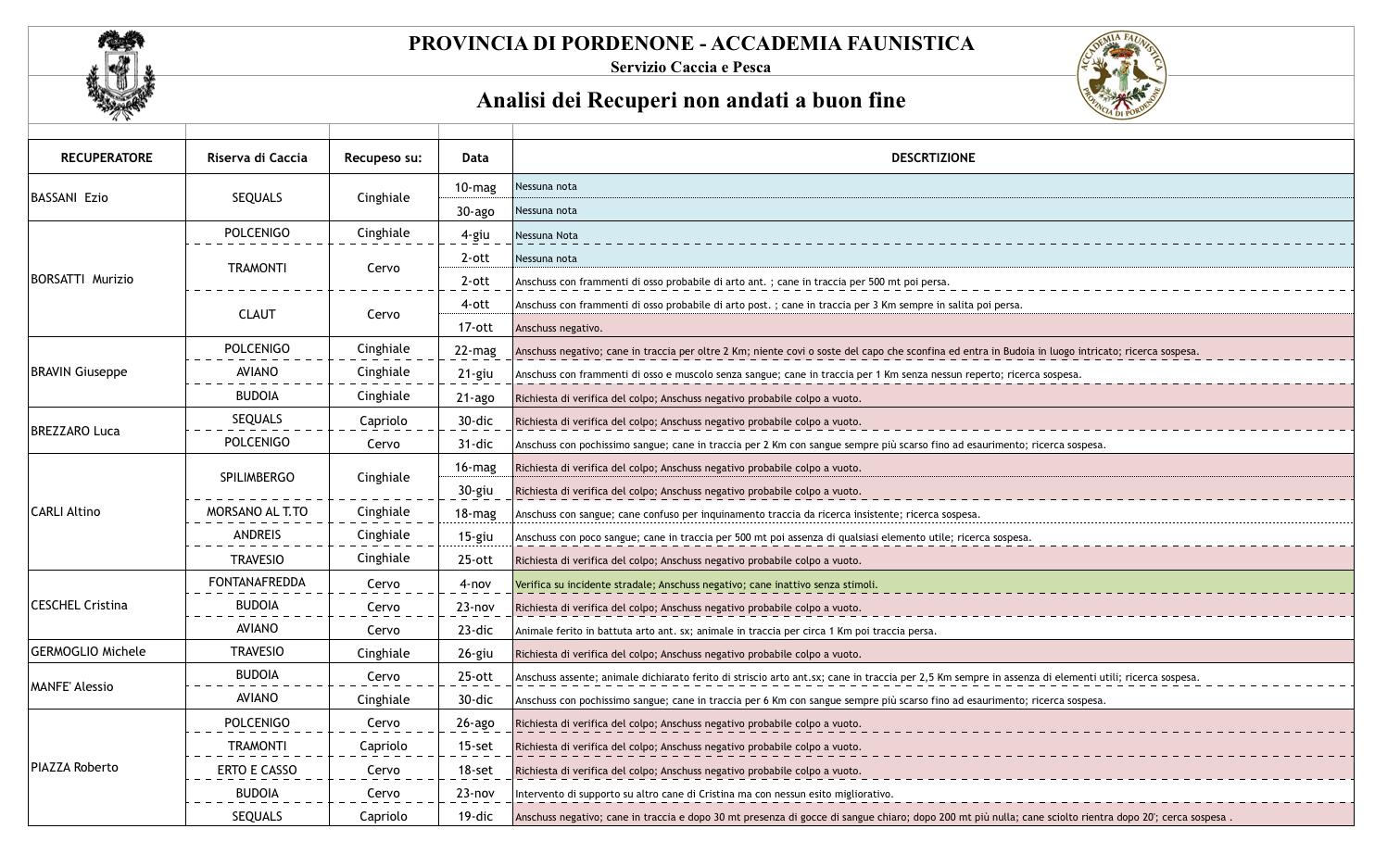 Analisi Interventi 2014