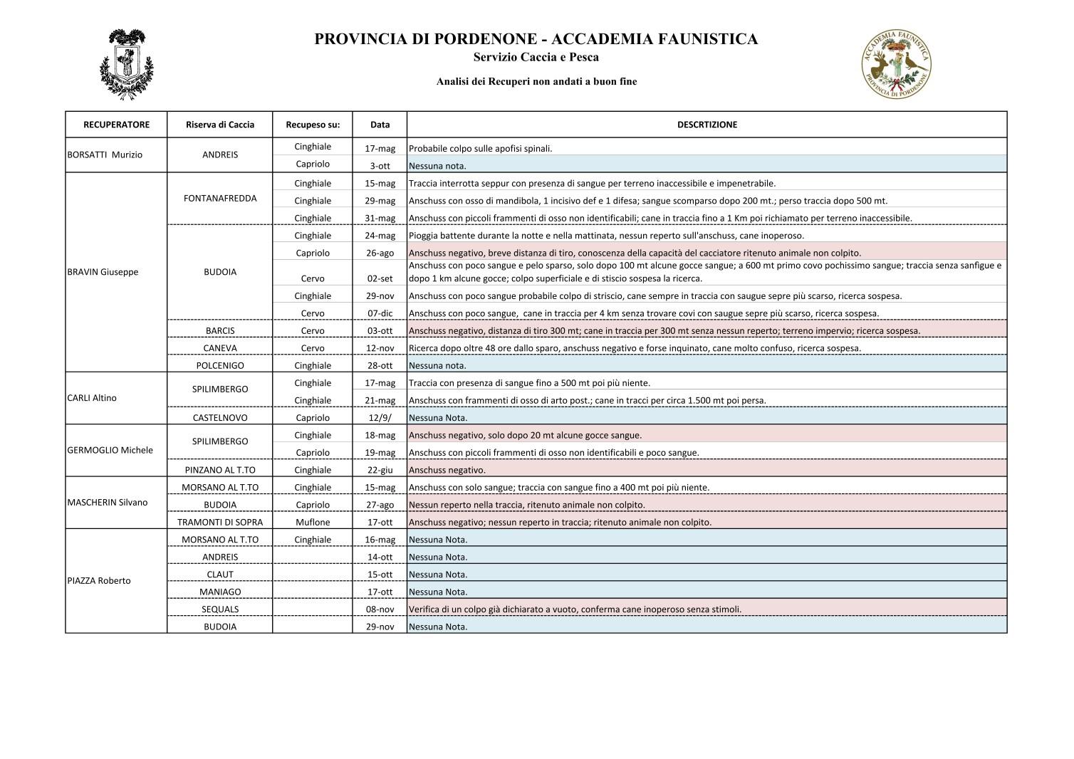 Analisi Interventi 2013